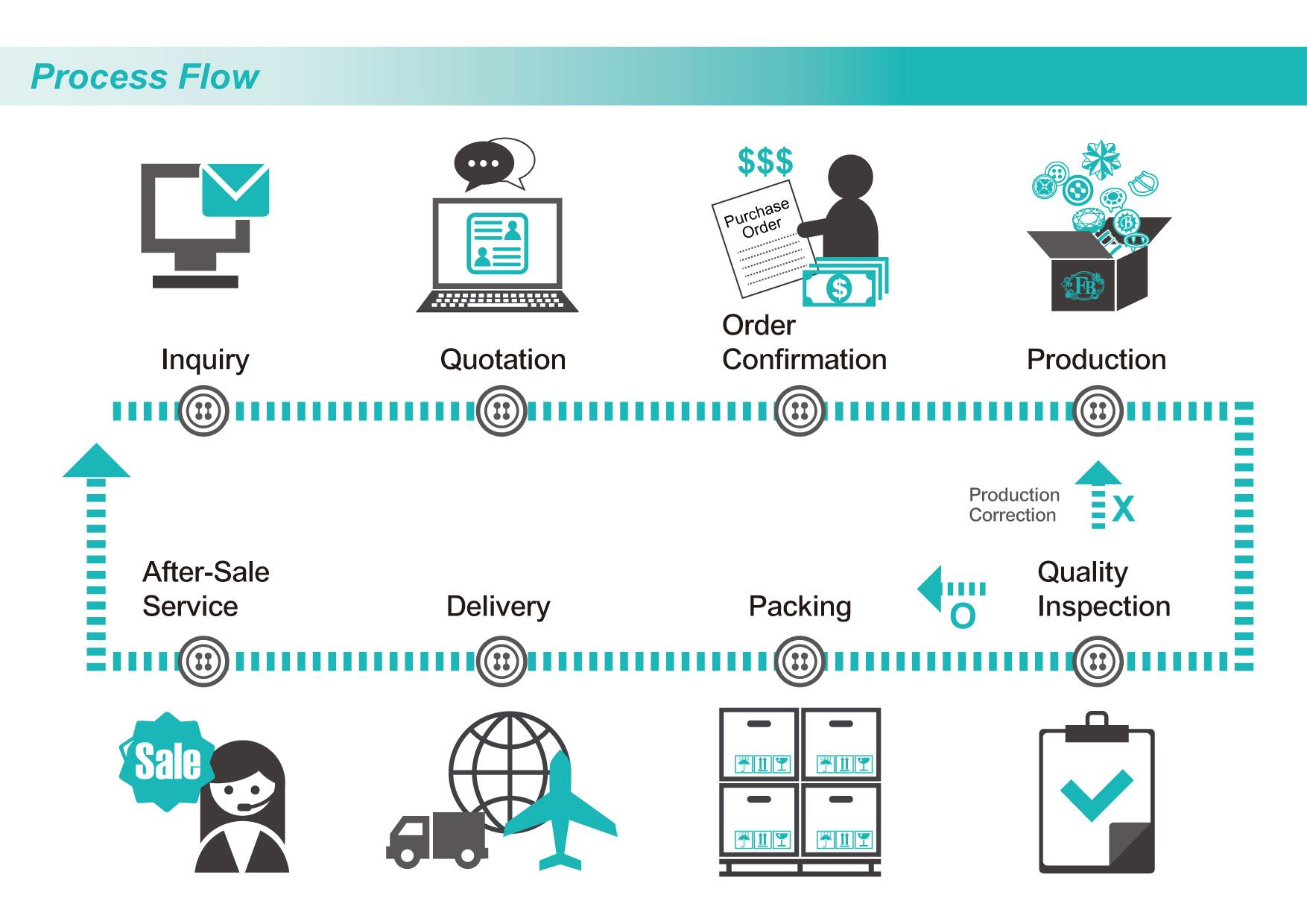 Process Flow FOUR BROTHERS CO LTD